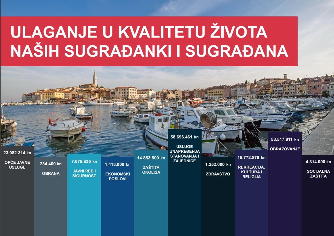 La Città di Rovinj-Rovigno ha presentato il «Bilancio in miniatura 2021»